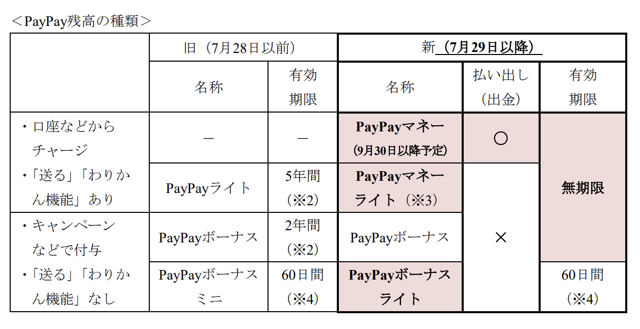 PayPay名称変更