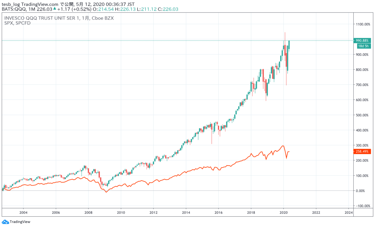 QQQ S&P500比較