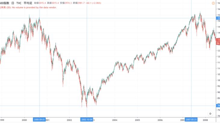 米国株の過去の暴落を研究する | コロナショックどうなる?