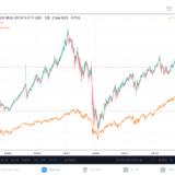 米国株、不動産セクターの特徴と動きを過去のチャートから読み解きます