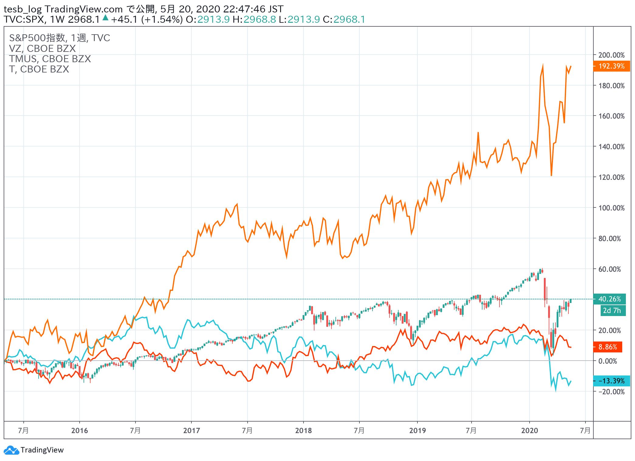 通信株比較