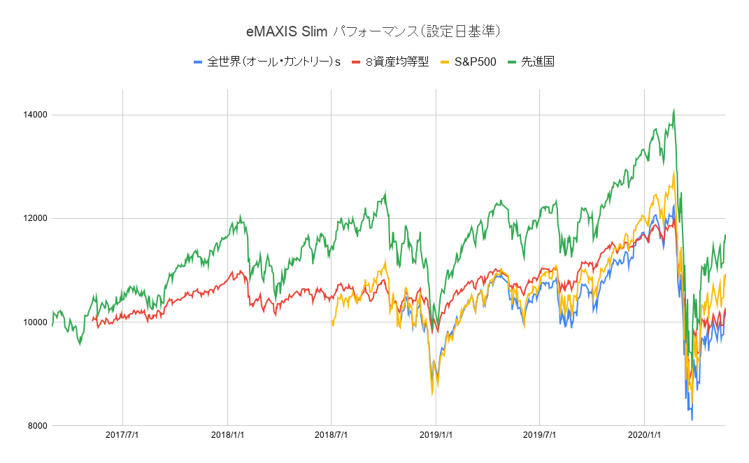eMAXIS-Slim-パフォーマンス(設定日基準)