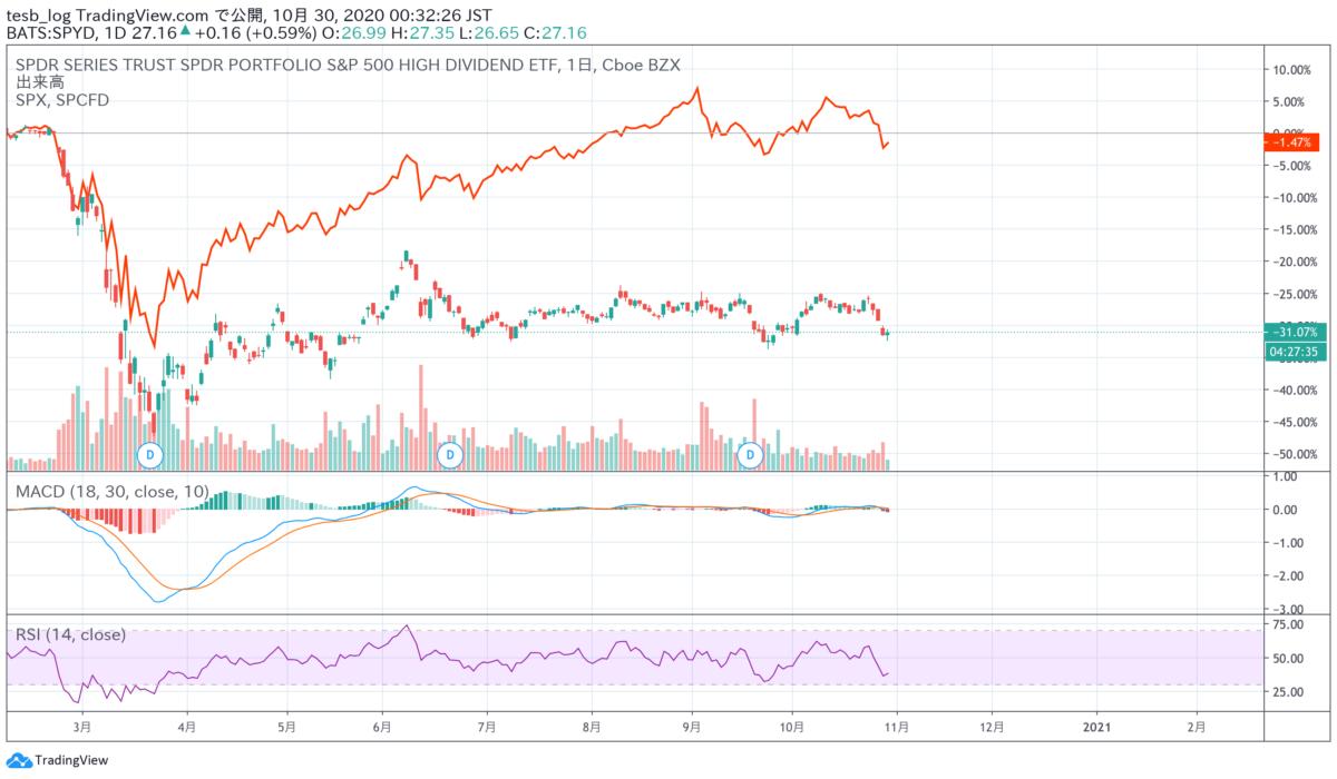 コロナ後のSPYDとS&P500の比較