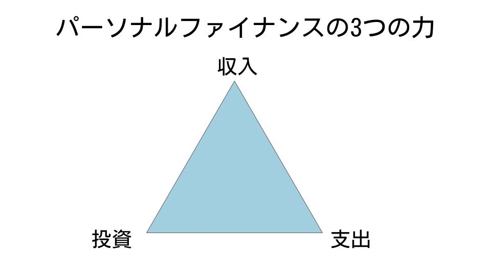 パーソナルファイナンスの3つの力